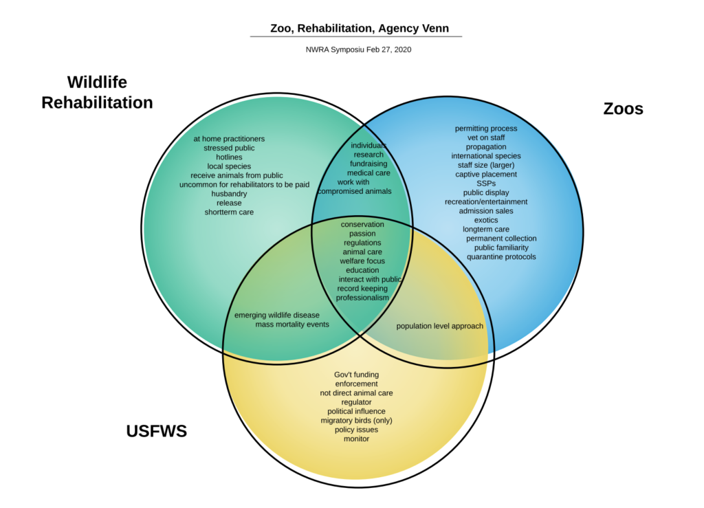 Venn diagram showing where the spheres of wildlife rehabilitation, zoos, and USFWS overlap.